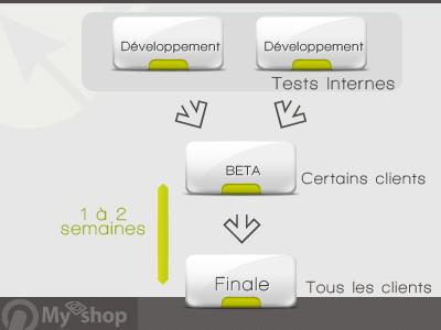 Schéma du fonctionnement Automatic Upgrade
